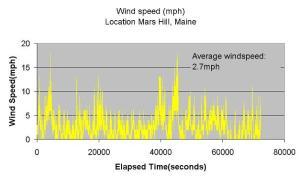 Wind_profile