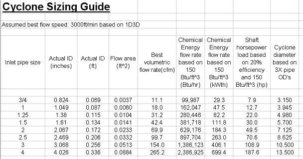 Firewood Btu Chart
