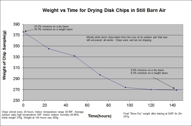 Still_air_chip_drying