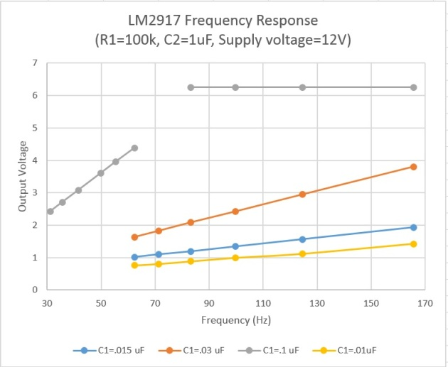LM2917_frequency_response